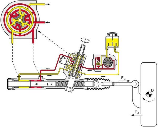 Servotronic электрогидравлический усилитель руля схема схемы.