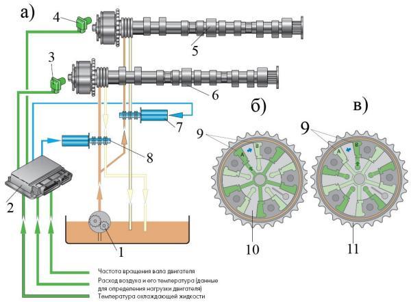фаз газораспределения с