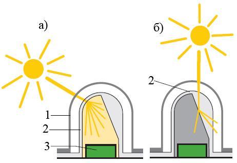 Принцип действия датчика солнечного излучения