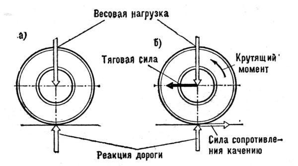 Схема сил действующих на ведущее колесо. а - состояние неподвижности; б - состояние движения.