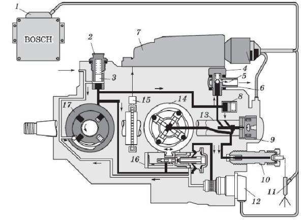 Гидравлическая схема ТНВД VP-
