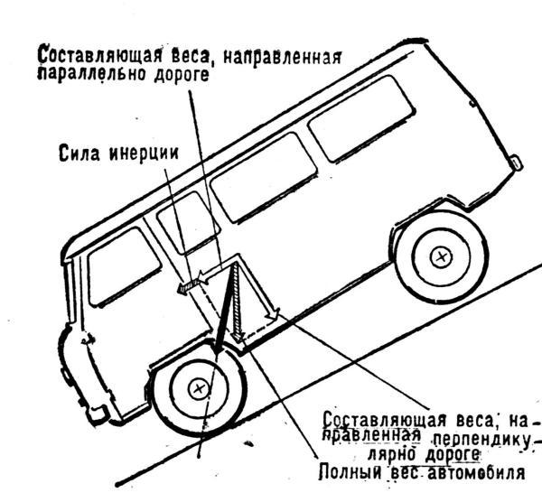 Поперечная и продольная устойчивость автомобиля