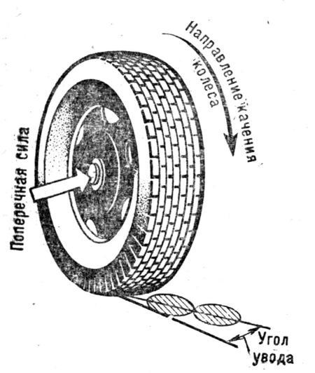 Схема бокового увода колес