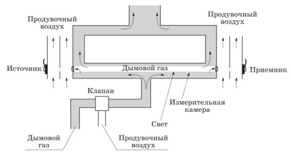 инструкция дымомер кид 2
