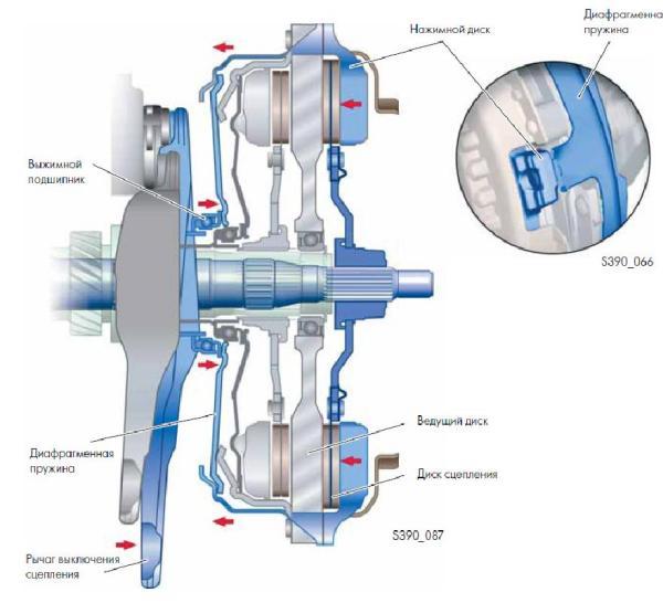 Схема работы дисков сцепления