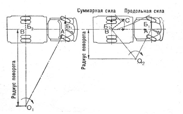 Схема заноса автомобиля на