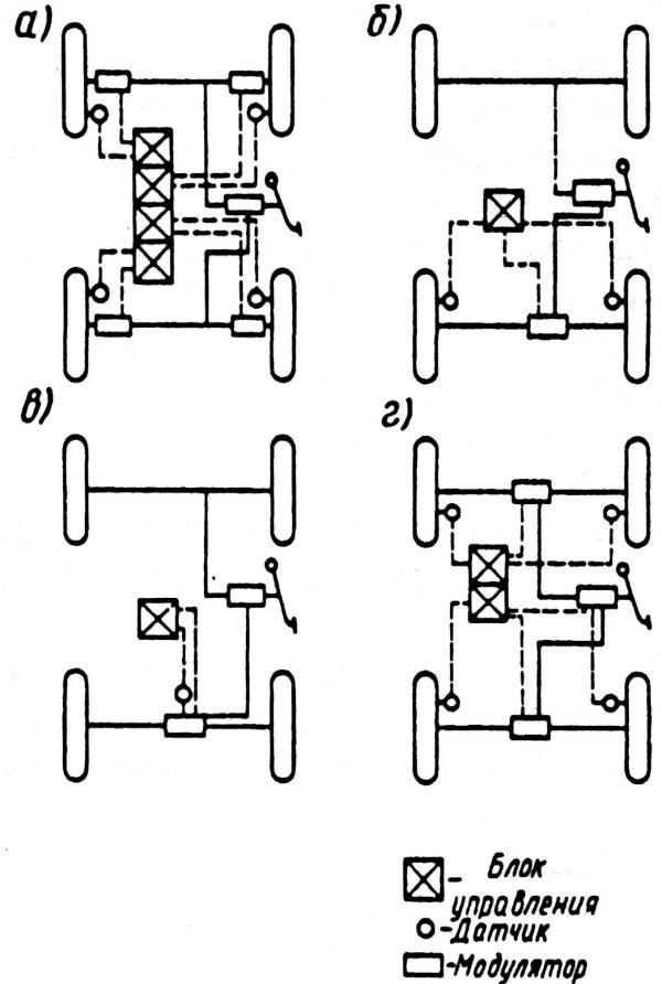 Схемы установки АБС на
