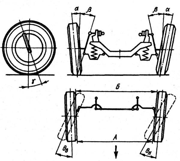 Углы установки управляемых колес реферат 6676