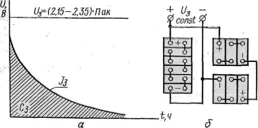Изменение зарядного тока при зарядке аккумуляторов постоянным напряжением