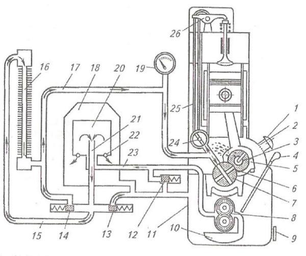 Общая схема смазочной системы