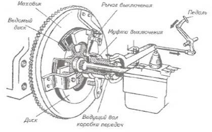 Принципиальная схема сцепления коробки передач.  На тракторах и автомобилях применяют фрикционные дисковые...