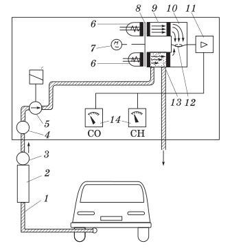 Рис. Схема газоанализатора: 1