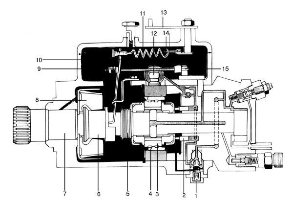 Схема продольного разреза.  ТНВД.  Лукас: 1 - дифференциальный клапан; 2 - поршни пускового обогатителя; 3...