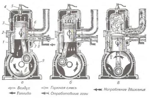 Рисунок 1. Схема устройства для облегчения пуска двигателя: а - для...