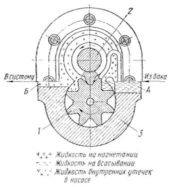 Рис. Схема работы шестеренного