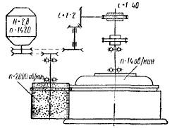 Схема стенда для очистки ободьев колес