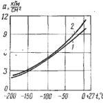 Изменения физических свойств конструкционных и эксплуатационных материалов при низких температурах