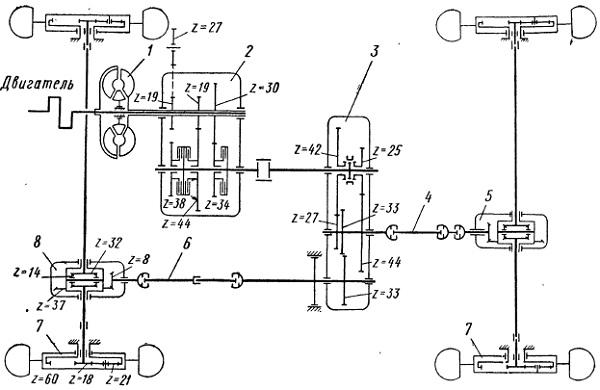 Схема трансмиссии трактора