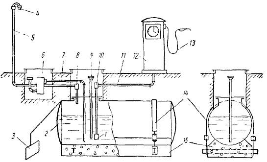 Схема бензинохранилища с