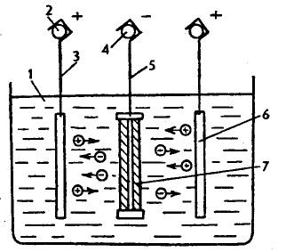 Электролитическое железнение