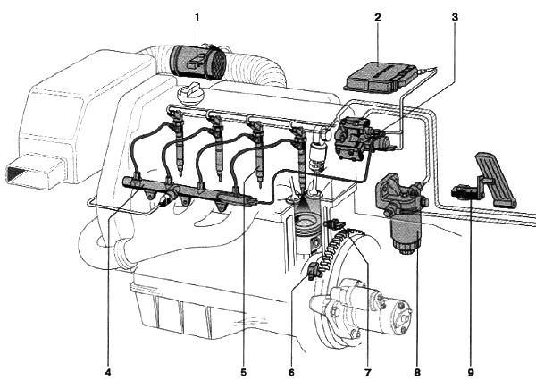 топливной системы Common