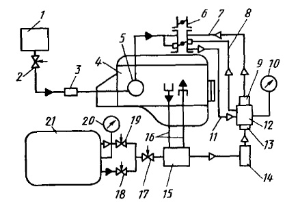 Тормозная система ГАЗ-53