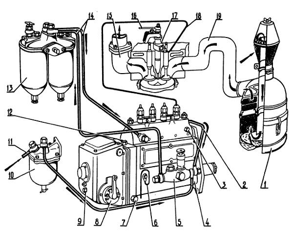 Схема системы питания двигателя: 1 - воздухоочиститель; 2 - топливопровод перепуска топлива из головки топливного...