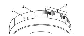 Лимб рукоятки для установки положения измерительного экрана