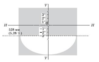Установка фотоприемника при измерении силы света противотуманной фары в теневой части светового пятна