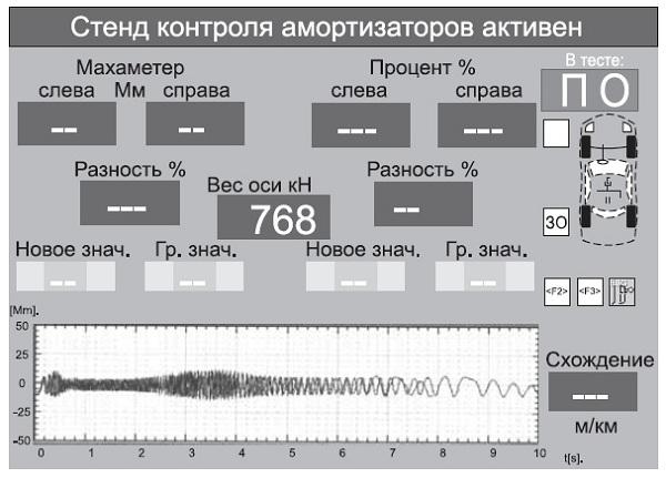 Данные контроля амортизаторов