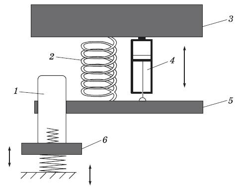 Схема метода диагностирования амортизаторов по амплитудным колебаниям