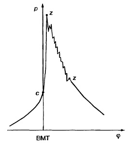 Indikatornaya-diagramma-raboty-karbyurat