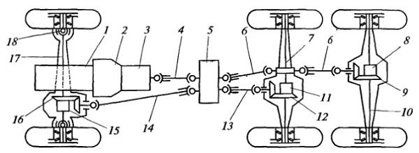 Схема механической трансмиссии