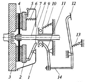 Схема однодискового сцепления с приводом выключения