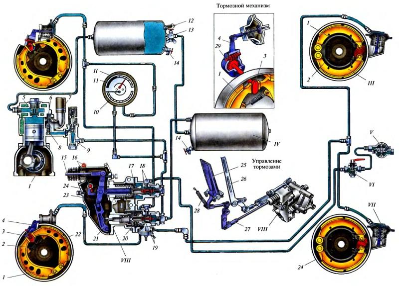 принцип работы пневматической тормозной системы volvo fm9