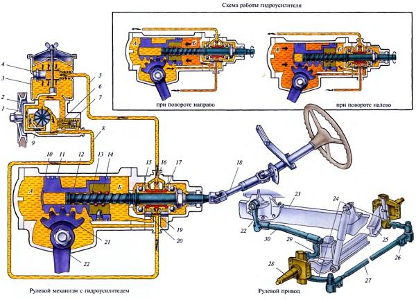Схема рулевого