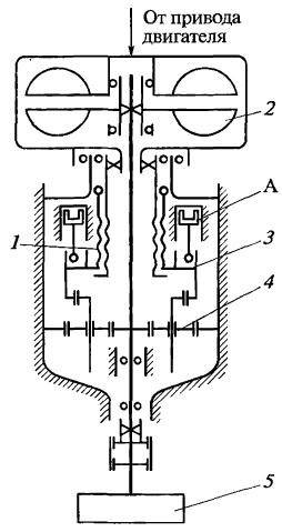 Рис 41 кинематические схемы привода генераторов кранов к 162 а и к 67 б 1 двигатель шасси 2 сцепление 3 коробка пере...