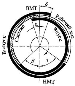 Krugovaya-diagramma-faz-gazoraspredeleni