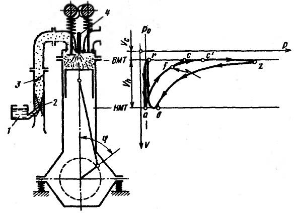 Схема и индикаторная диаграмма