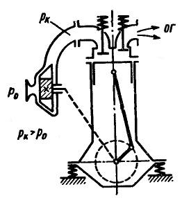 Литровая мощность и методы форсирования двигателей, Двигатель автомобиля