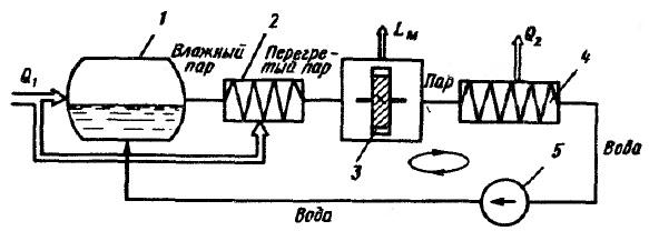 Схема парового двигателя