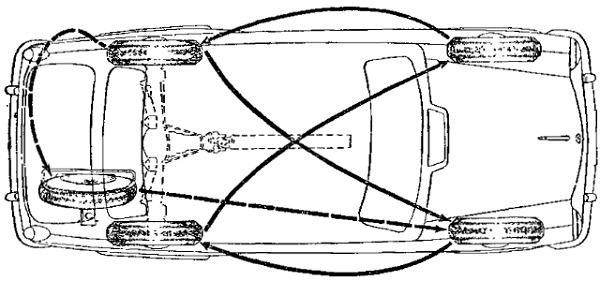Схема перестановки колес на