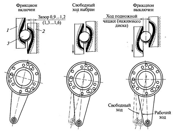 Схема работы механизма
