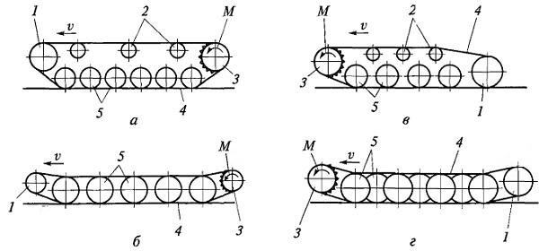 Схемы гусеничных движителей