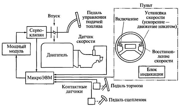 Структурная схема системы поддержания заданной скорости движения ТС.  Как известно, электронные приборы работают...