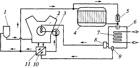 Типичная схема смазочной системы двигателя с сухим картером