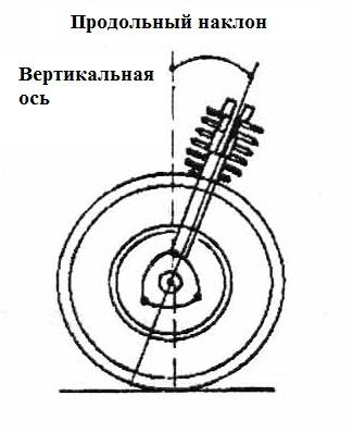 Фото №20 - регулировка угла продольного наклона оси поворота ВАЗ 2110