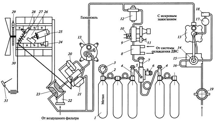 Газовая система питания