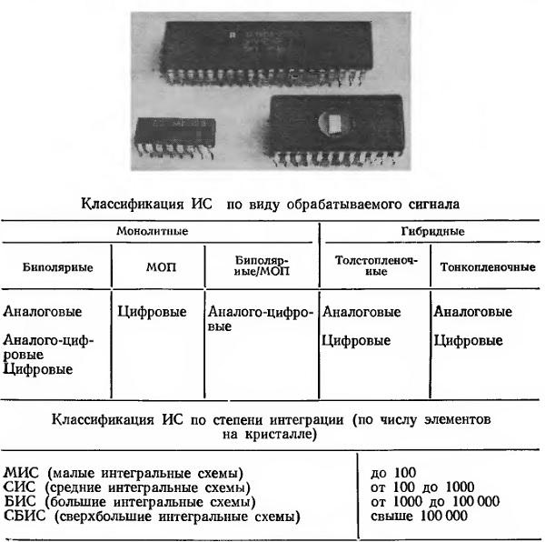 Интегральные схемы (ИС)