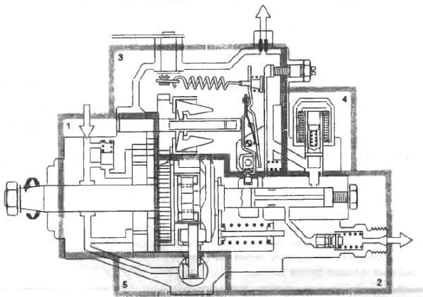 Схема распределительного ТНВД VE. электромагнитный клапан отсечки топлива (4): перекрывает подачу топлива.